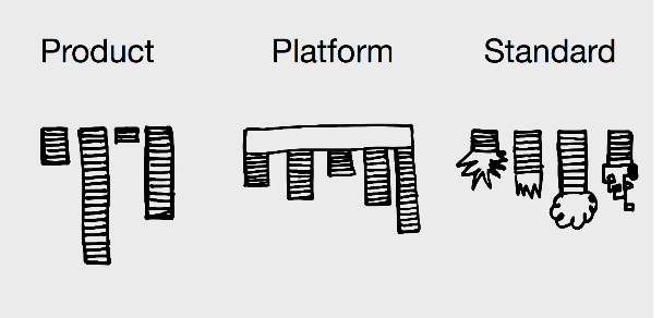 Product, platform and standard sketch by @psd