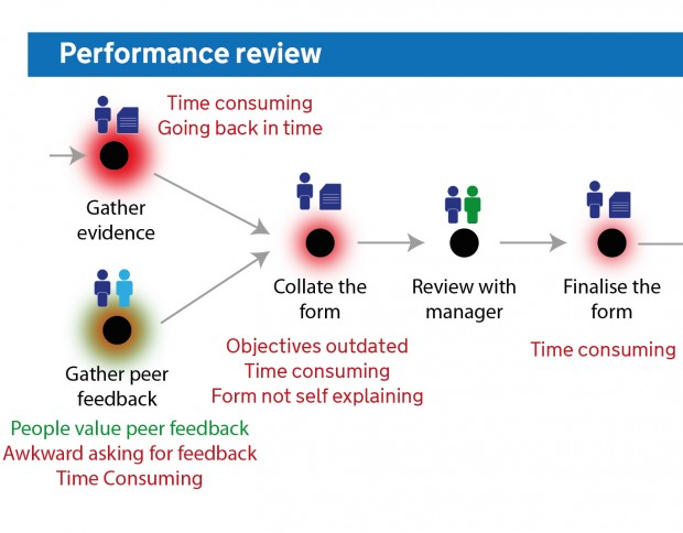 diagram showing performance review user journey
