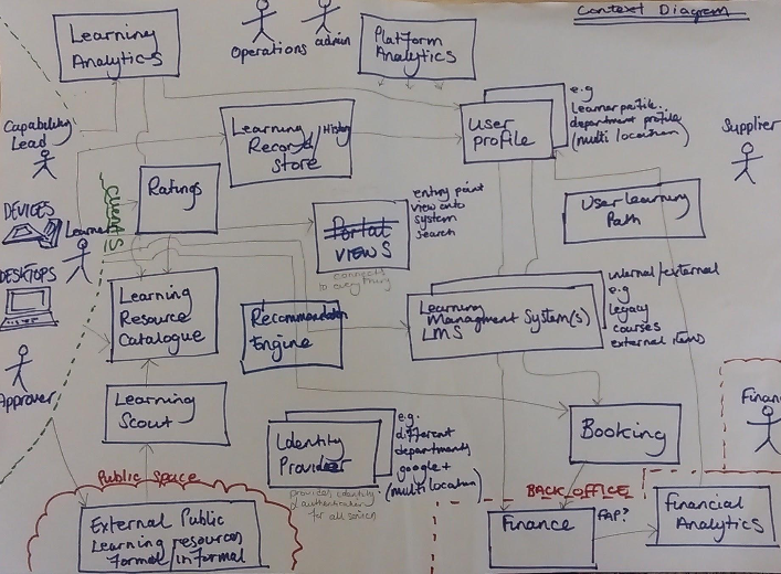 Sketch of the different learning and development components and functions considered by the CSL team during their alpha