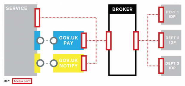 Diagram to show how users would be authenticated via a broker