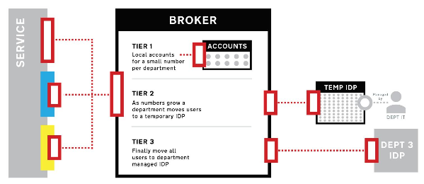 Diagram to show how the shared authentication broker works