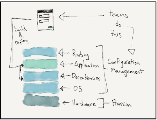 Hand-drawn diagram to show the infrastructure and hosting tasks that service teams have to manage without a Platform as a Service