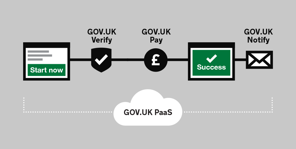 Graphic depicting how GaaP components can be plugged into a service. It includes icons for the different GaaP components: Verify, GOV.UK Pay, GOV.UK Notify and Platform as a Service