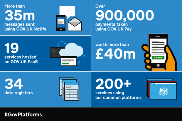 Infographic detailing facts and figures about Government as a Platform in March 2018: 35 million messages sent with GOV.UK Notify, 19 services hosted on Platform as a Service, 34 data registers, 900,000 payments made through GOV.UK Pay worth more than £40 million, and more than 200 services using Government as a a Platform's common components