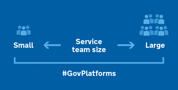 Graphic showing that Government as a Platform products can be used by small, medium and large teams